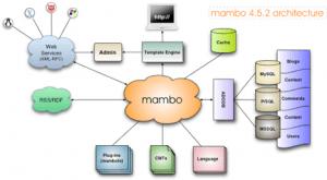 افزایش امنیت مامبو